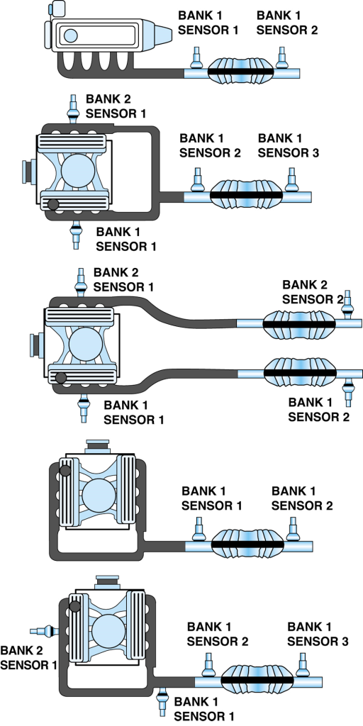 O2 Sensor Bank 1 Bank 2