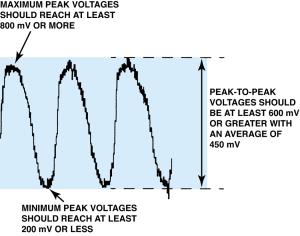O2 Sensor Voltage Graph