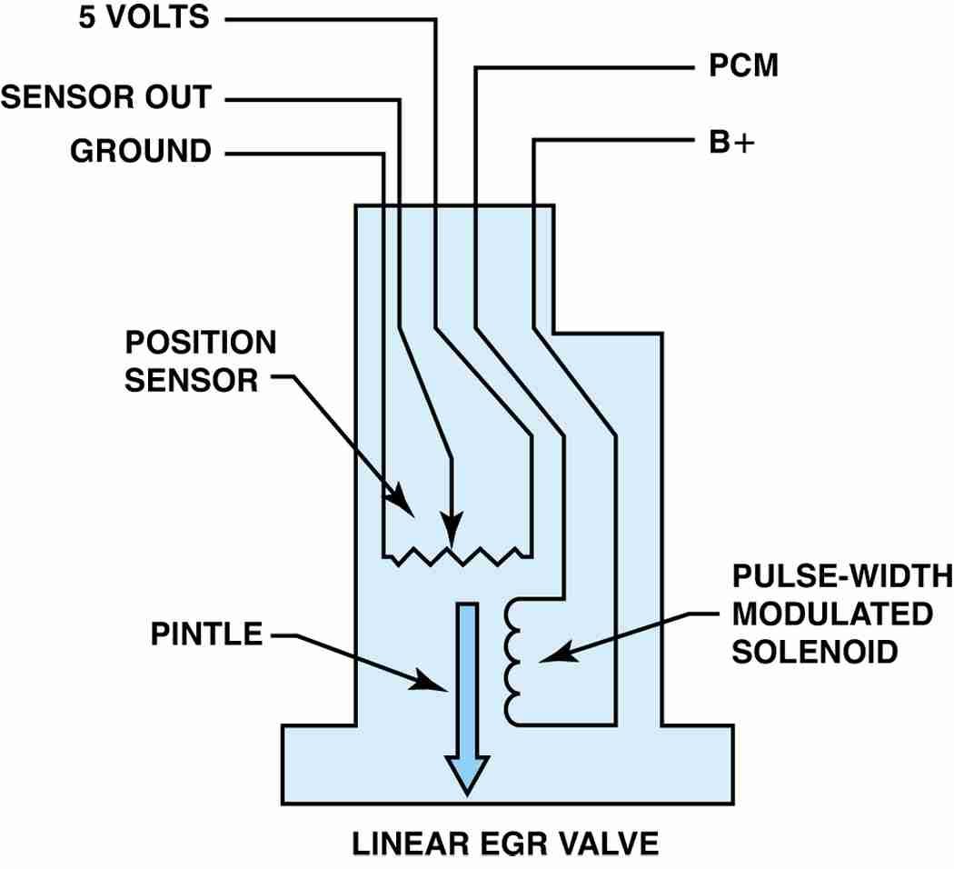 P0401 – Exhaust gas recirculation (EGR) system -insufficient flow