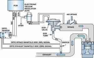 EGR System