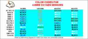 02-sensor-color-codes