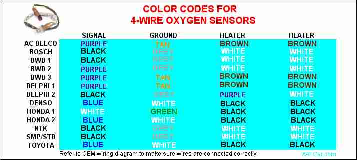 Sensor Color Codes on Mazda Harness Code Chart