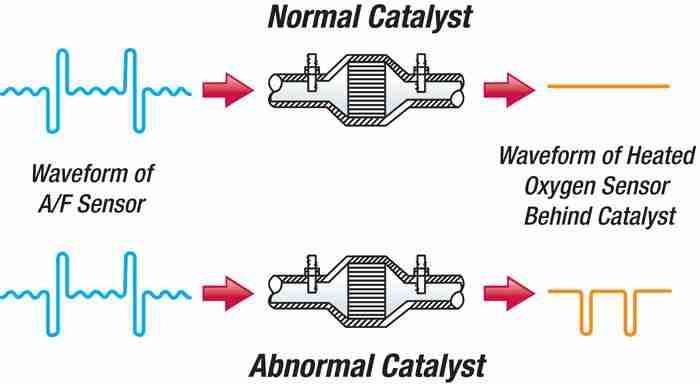 02signals p0040 oxygen sensor signals swapped, bank 1 sensor 1 bank 2  at readyjetset.co