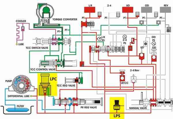 Basic Hydraulic System Diagram - LPS and LPC Highlighted