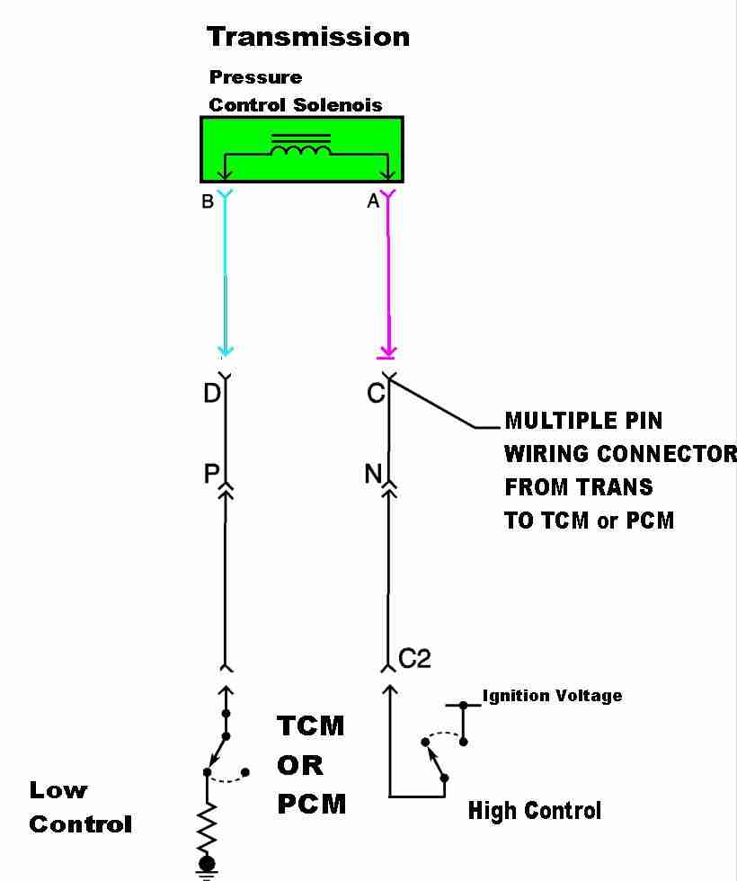 P0745 Transmission Fluid Pressure Tfp Solenoid Circuit Ford Cvt Wiring Diagram Figure 1 Trans Control