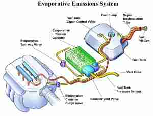 P0455 Evaporative Emission Evap System Large Leak