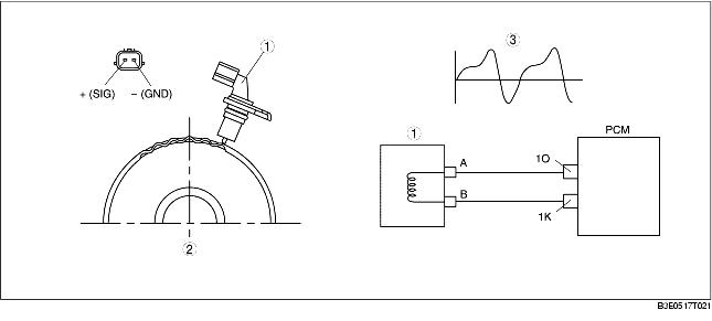 P0716 – Turbine shaft speed (TSS) sensor -range/performance