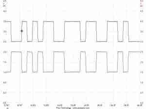 CAN-bus-data-waveform-pattern