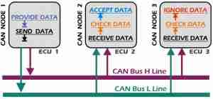 CAN bus system