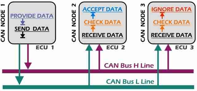P0614 – Engine control module (ECM)/transmission control module (TCM