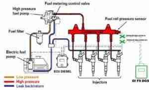 Diesel Fuel Pressure Control Schematic