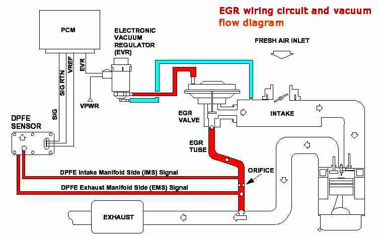 P0404 Exhaust Gas Recirculation Egr System Range