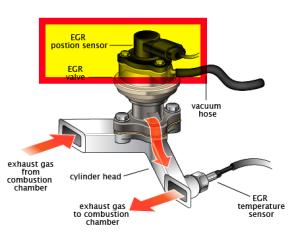 P0406 Exhaust Gas Recirculation Egr Valve Position