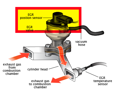 P0405 Exhaust Gas Recirculation Egr Valve Position