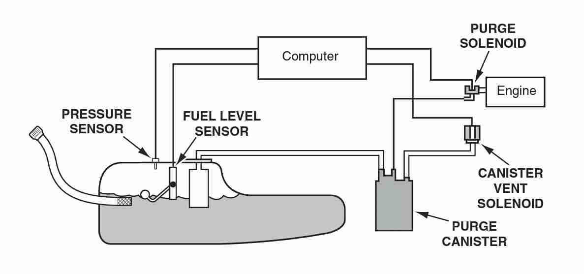 Chevy Fuel Pressure Diagram on