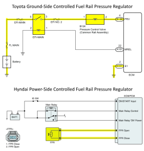FPR Control