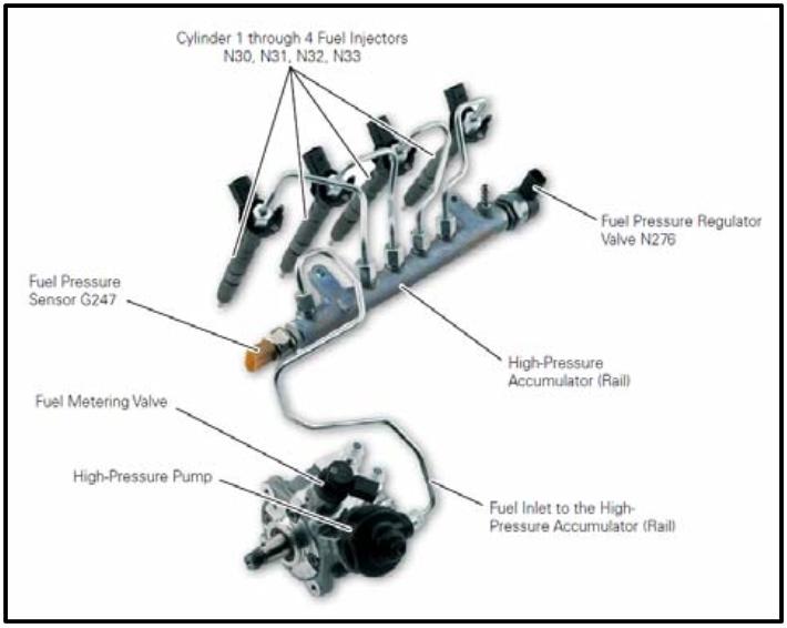 P0192 – Fuel rail pressure (FRP) sensor -low input