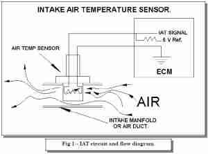 P0113 – Intake air temperature (IAT) sensor -high input