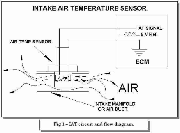 p0113 intake air temperature iat sensor high input obd2 higher temperatures cause the pcm to higher voltages because the iat s internal resistance is reduced when heated