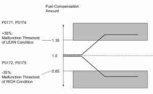 P0172-diagram