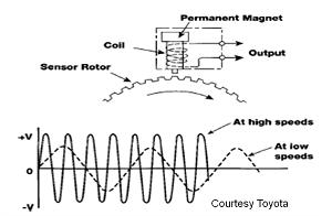 P0500 Permanent Magnet Sensor