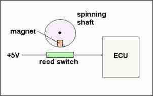 p0500 \u2013 vehicle speed sensor (vss) circuit malfunctionp0500 reed sensor