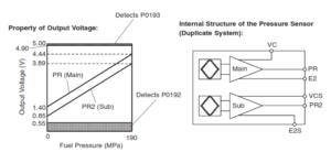 RPS Voltage