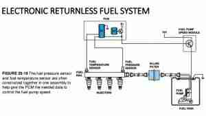 Returnless Fuel System