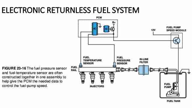 Returnless-Fuel-System  Camaro L V Engine Wiring Harness Diagram on