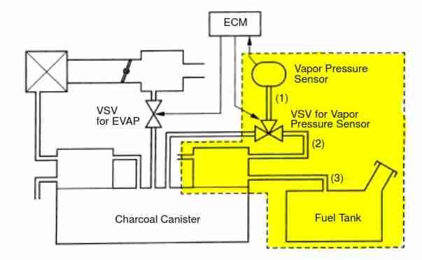 P0440 Evaporative Emission Evap System Malfunction. The Ecm Engine Control Module Controls Evap System Valves Monitoring Function Via Pressure Sensors. Hyundai. Evaporator System Diagrams 2000 Hyundai Elantra At Scoala.co