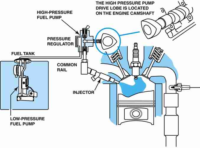 P0089 – Fuel pressure regulator -performance problem