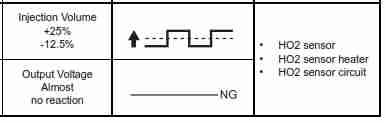 p0141 oxygen sensor heater circuit malfunction (bank 1 sensor 2)