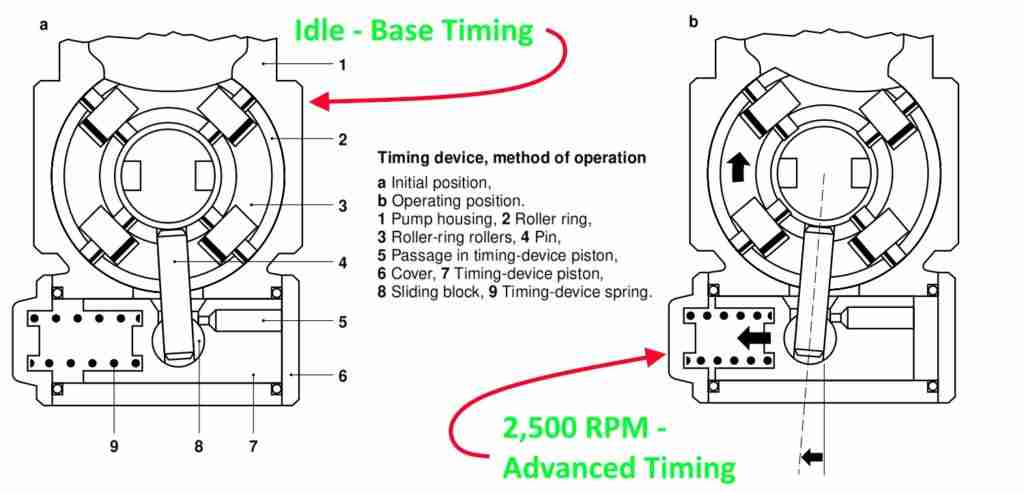 Fuel Timing Solenoid Action