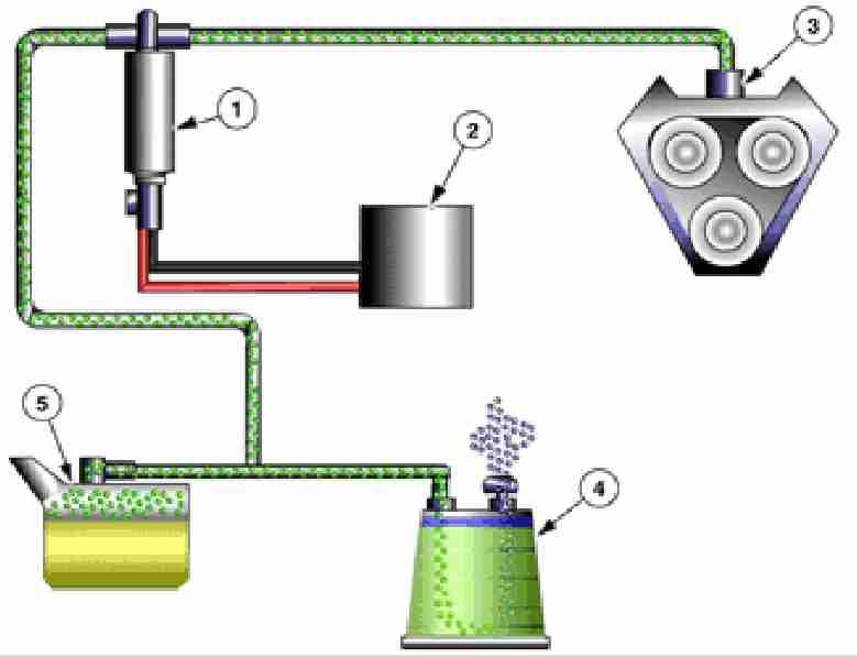 EVAP System Basics