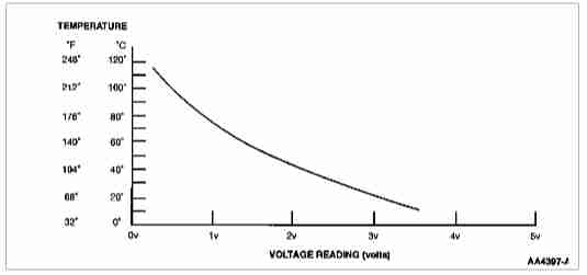 A Typical Temperature-Voltage Chart