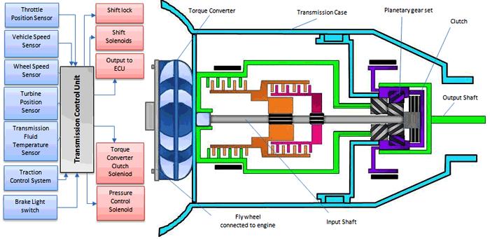 P0613 – Transmission control module (TCM) -processor error