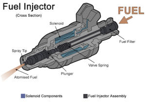 Typical Fuel Injector Nozzle Cross Section