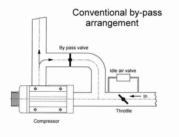 P0039 – Turbo/super charger bypass valve, control circuit range