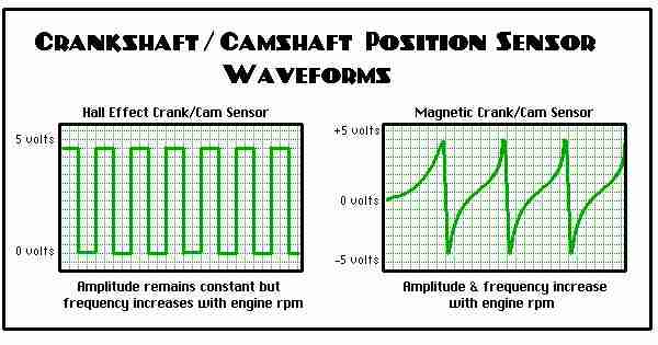 cam crank pattern p0016 crankshaft position camshaft position, bank 1 sensor a  at bayanpartner.co