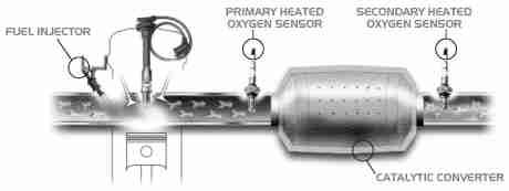P0425 – Catalytic converter temperature sensor, bank 1 ...