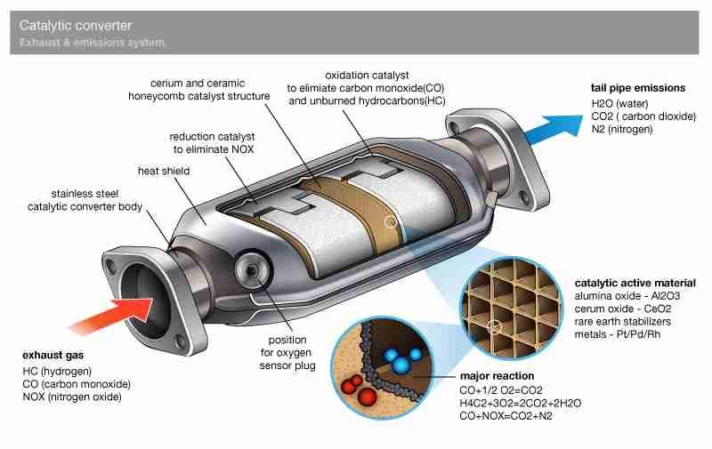 P0421 Warm Up Catalytic Converter Bank 1 Efficiency Below