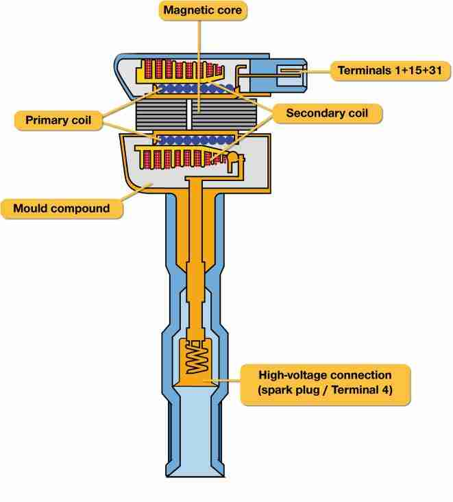 P0351 – Ignition coil A, primary/secondary -circuit ...