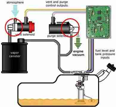P0497 Evaporative Emission Evap System Low Purge Flow