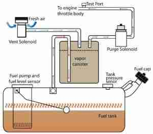 P0442 Evaporative Emission Evap System Small Leak