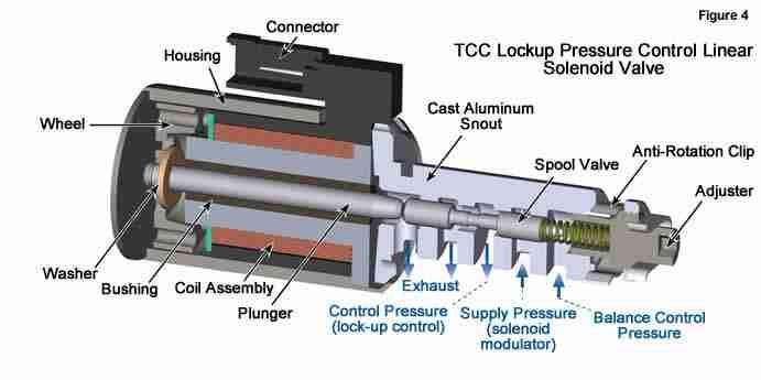 P0964 – Pressure control (PC) solenoid B -control circuit