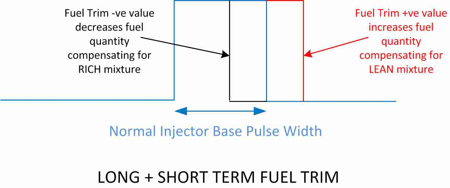 P0170 – Fuel trim (FT), bank 1 -malfunction – TroubleCodes net
