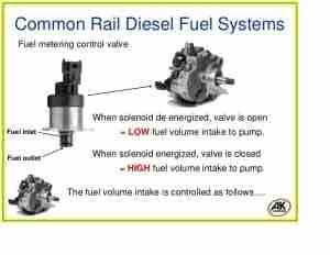 fuel-volume-control-valve