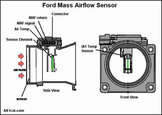 P0068 Manifold Absolute Pressure Map Sensor Mass Air Flow Maf Sensor Throttle Position