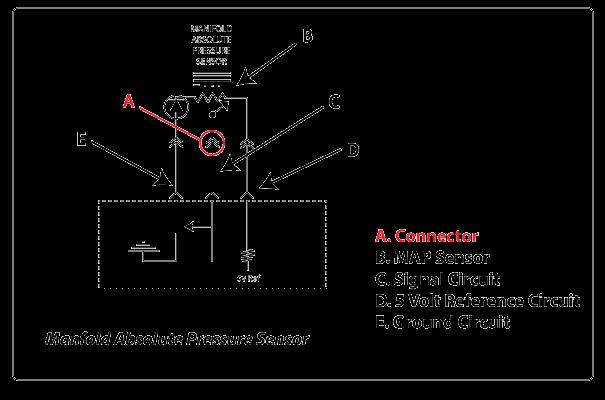 P0652 – Sensor reference voltage B -circuit low
