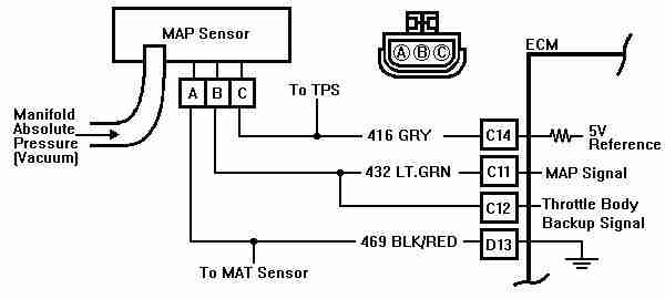 P0068 – Manifold absolute pressure (MAP) sensor/m air ... on